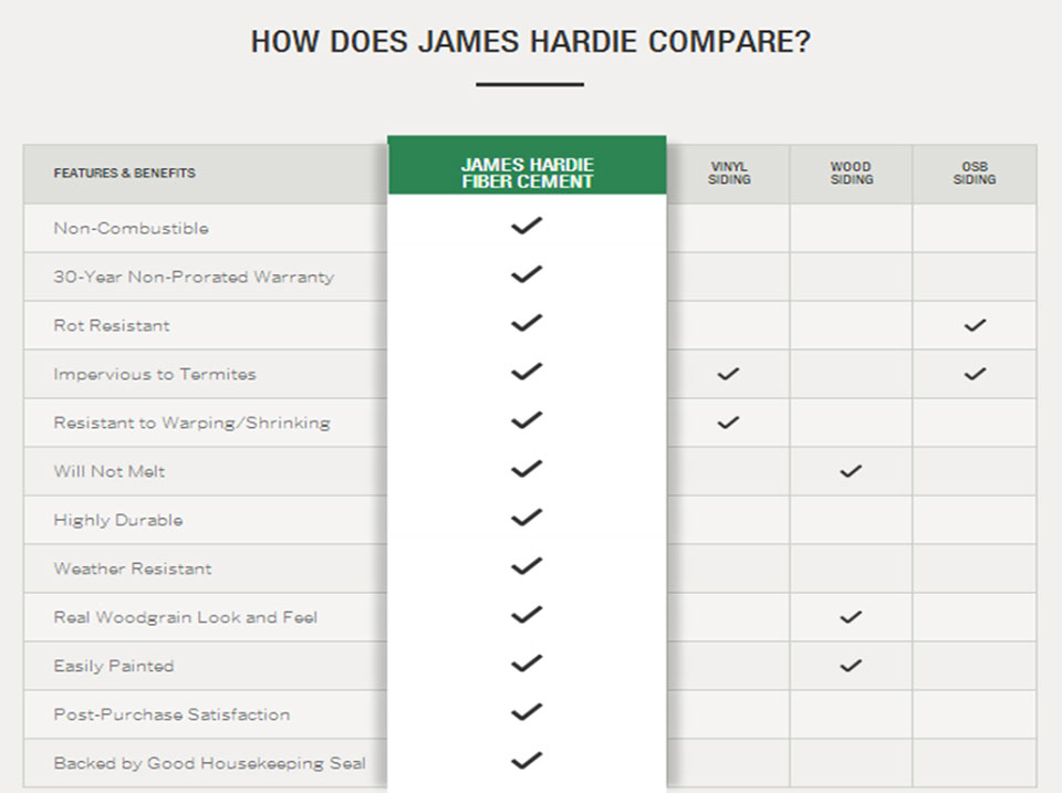 Siding Comparison - James Hardie Siding